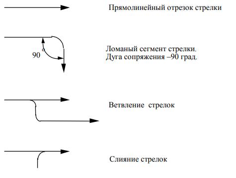 Рисунок 2 - Схемные обозначения стрелок