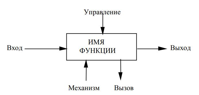 Рисунок 1 - Стандартное расположение стрелок