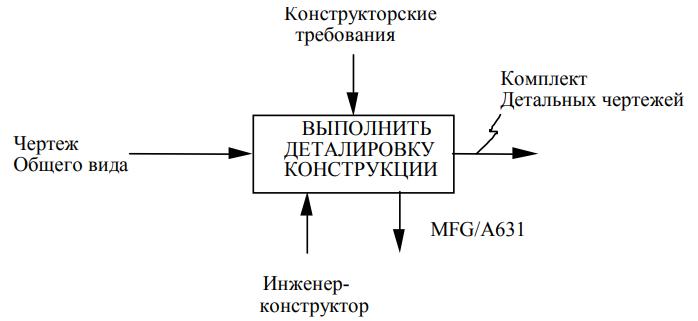 Рисунок 2 - Пример размещения меток стрелок и имени блока
