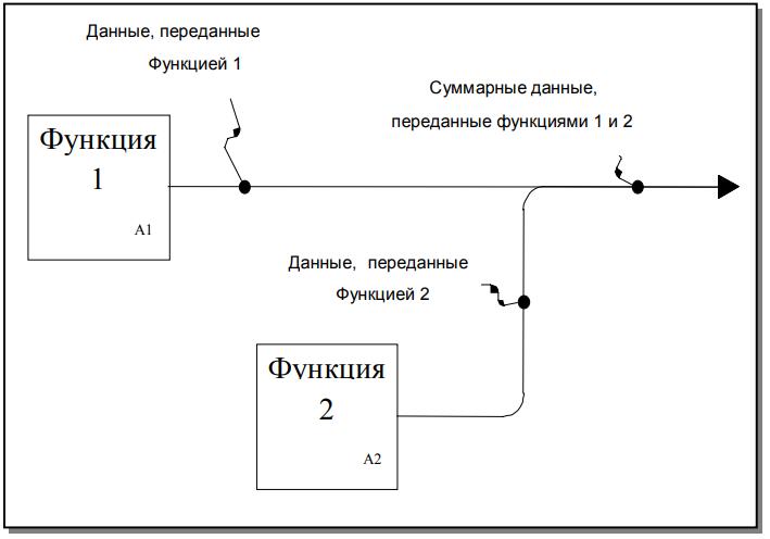 Рисунок 6 - Слиянии помеченных сегментов