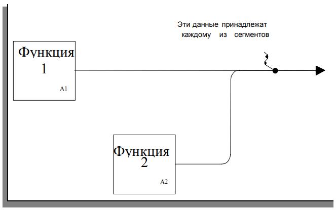 Рисунок 5 - Слиянии непомеченных сегментов
