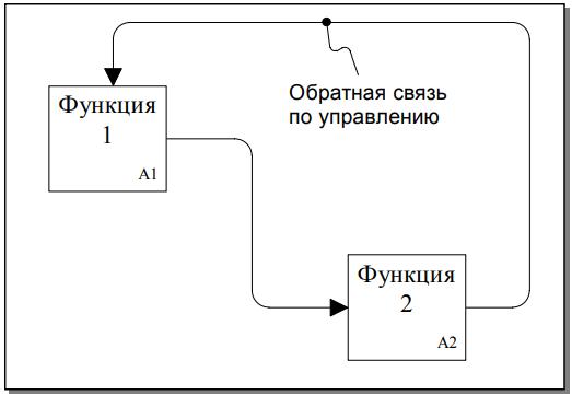 Рисунок 9 - Обратная связь по управлению
