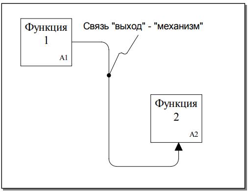 Рисунок 11 - Связи «выход – механизм»