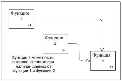 Рисунок 1 - Зависимости выполнения функций
