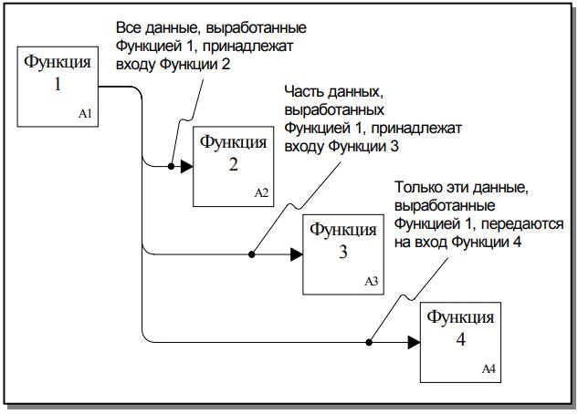 Рисунок 4 - Помеченные сегменты