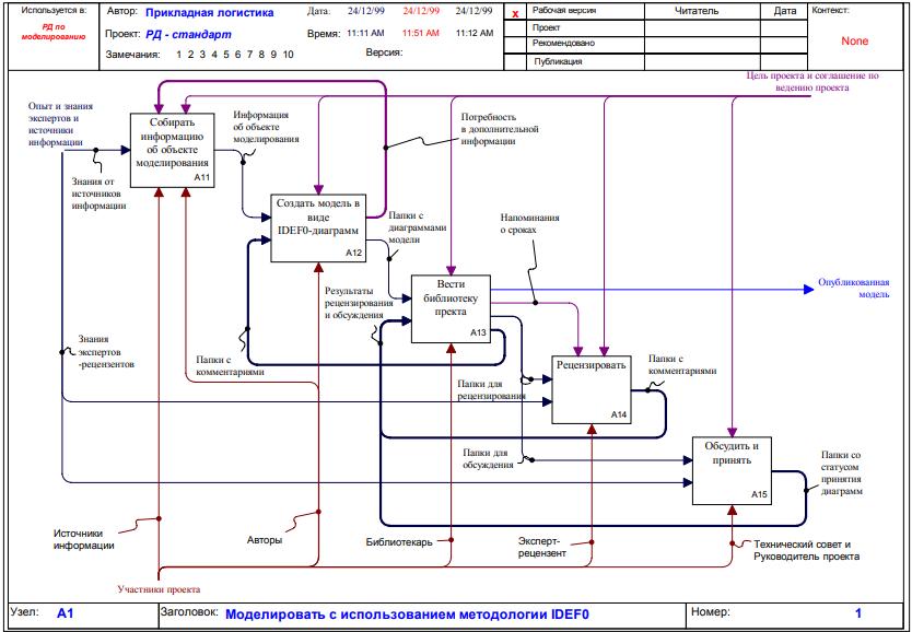 Рисунок 1 - Процесс моделирования IDEF0