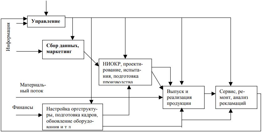 Рисунок 4 - Типовая диаграмма уровня А0