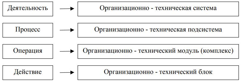 Рисунок 2 - Соответствие между иерархиями